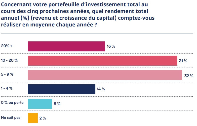 attentes de rendement d'un placement en actions par les particuliers