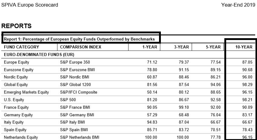 investir son argent gestion passive gestion active S&P ETF bourse