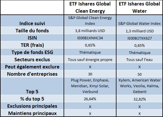 Placements éthiques, deux ETF ESG théamtiques clean energy et Water