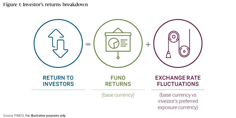 Risque de change et rendement d'un placement en actifs internationaux