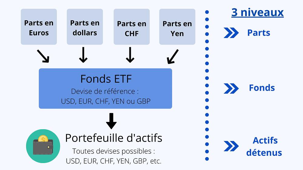 Structure des fonds ETF parts fonds actifs actions