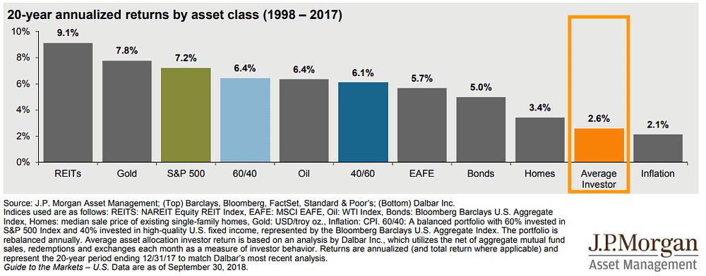 Rendement investisseur particulier en bourse selon JP Morgan