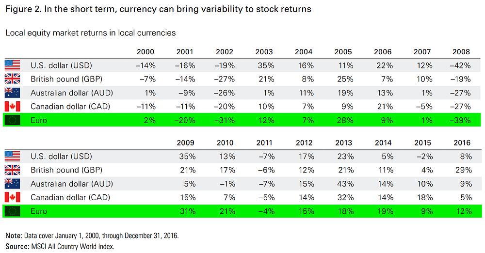 Impact du risque de change sur le rendement d'un placement en actions cotées en Bourse