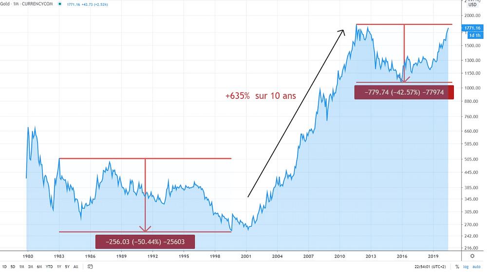Or valeur refuge évolution de prix graphique boursier du prix de l'or