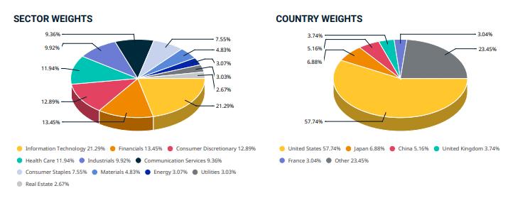 Répartition géographique et sectorielle de l'indice MSCI ACWI