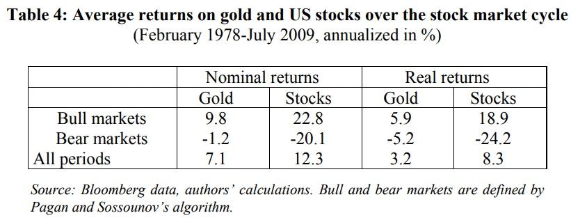 Comportement du prix de l'or durant les marchés boursiers baissiers de bear market