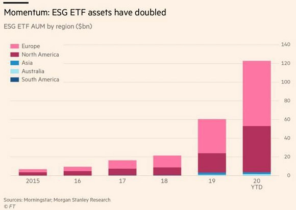 Placements éthiques, croissance du marché des fonds ETF éthiques et responsables ESG