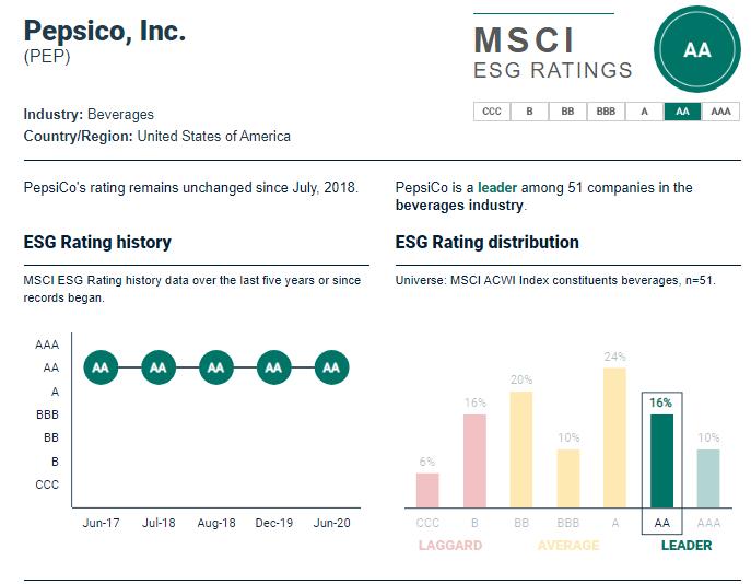 Placements éthiques, classement ESG de Pepsico selon MSCI
