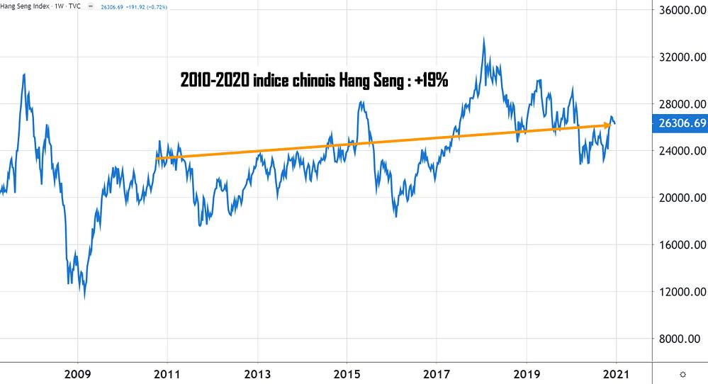 Hang Seng indice boursier chinois