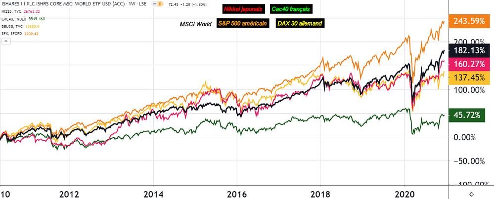 Graphique ETF World S&P500 EuroStoxx 50 et Nikkei 225