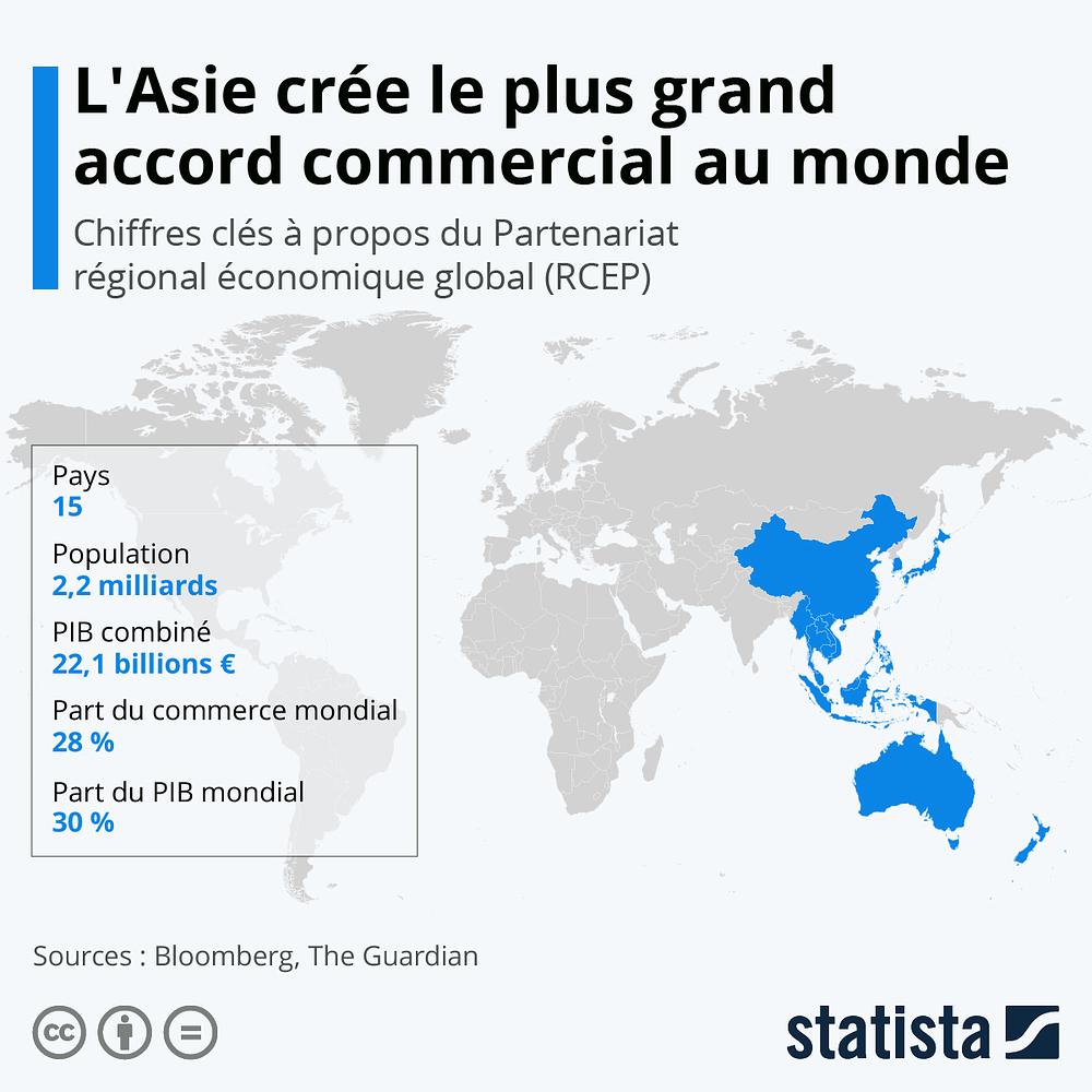 L'Asie crée le plus grand accord commercial au monde