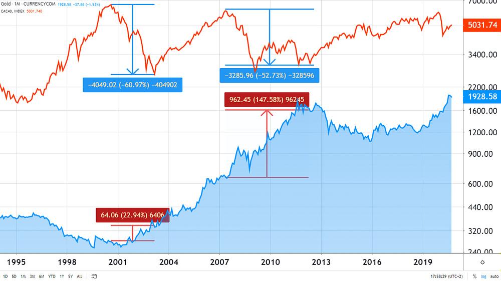 Or valeur refuge évolution du prix de l'or en période de crise