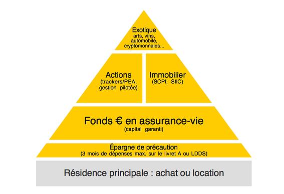 Investissements bourse, assurance vie, actions, immobilier, cryptomonnaies
