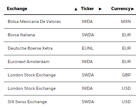 ETF World Ishares listing