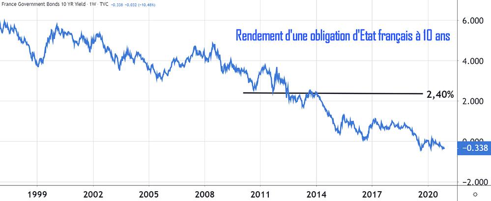 Taux de rendement des obligations d'Etat français