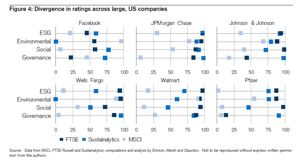 Placements éthiques, différences de rating ESG donné par les agences de rating MSCI sustainalytics et FTSE
