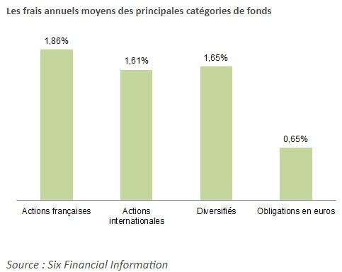 frais courants des fonds de placements-actions