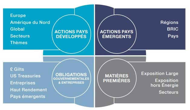 ETF répartition géographique thématique investir son argent