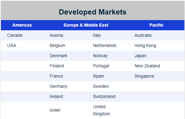 MSCI developed countries liste des pays développés ETF World