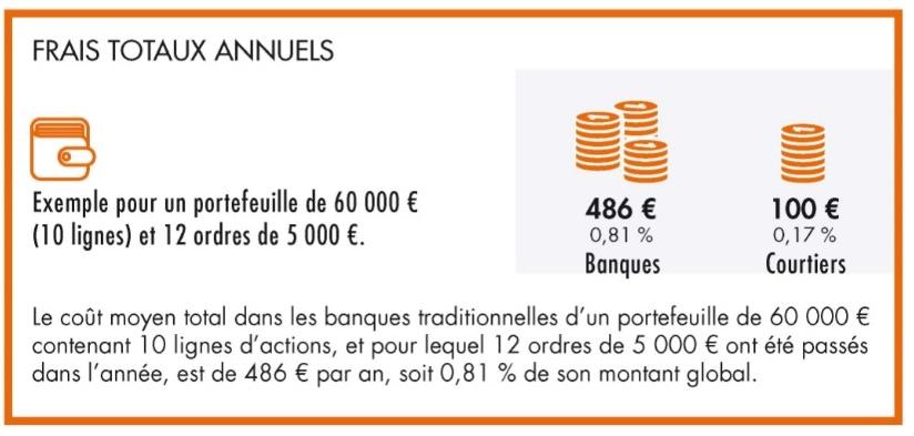 frais de passation d'ordres de bourse-banques-courtiers
