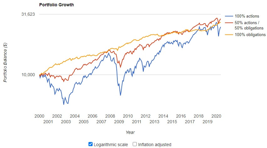 Impact-obligations-portefeuille