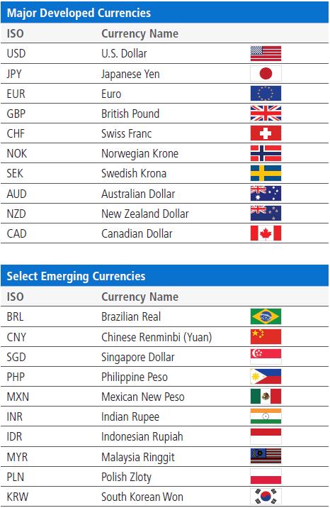 Monnaies internationales, euro, dollar, yen, franc suisse