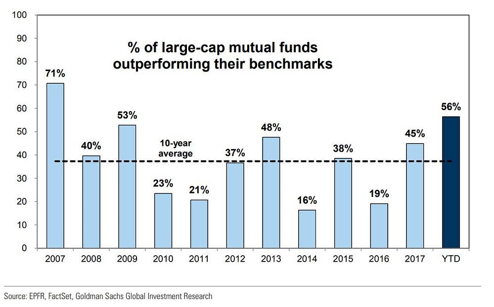 Investir son argent gestion active gestion passive ETF sous-performance