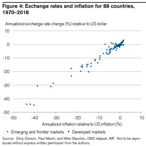 Evolution du taux de change selon l'inflation, différence par rapport au dollar américain