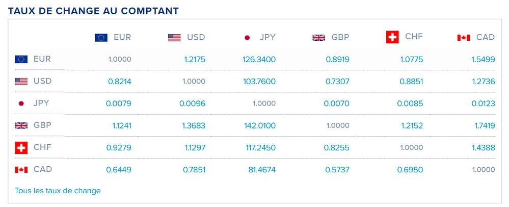 Risque de change, taux de change euro, dollar, yen, franc suisse