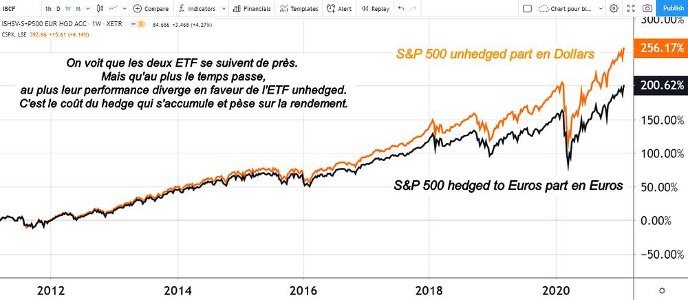 Risque de change, couverture par un ETF hedgé ou hedged, aperçu du coût du hedge