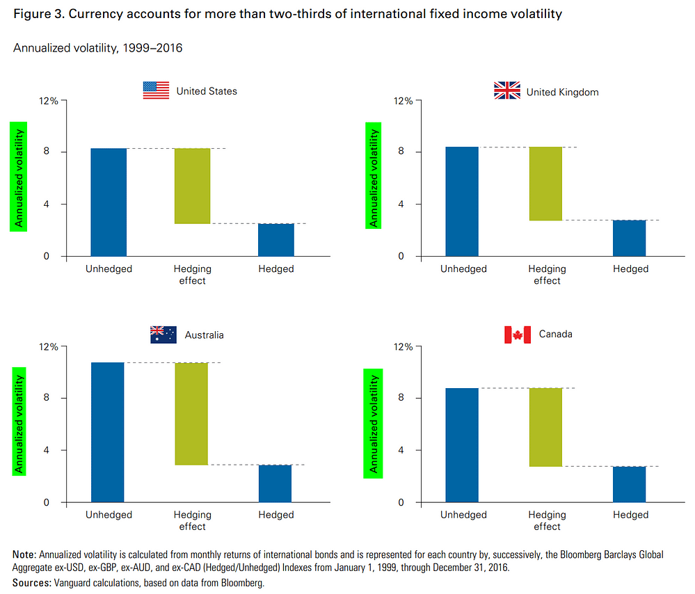 Couverture du risque de change  pour un investissement en obligations internationales