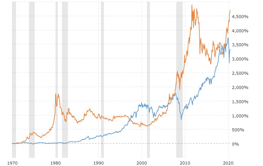 Evolution historique du prix de l'or