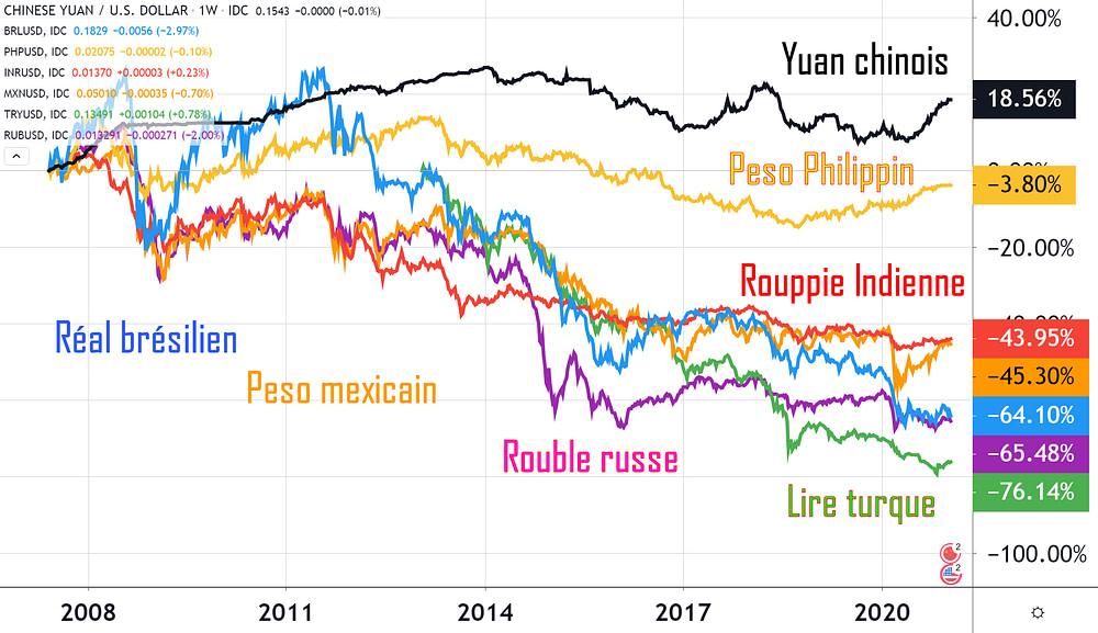 Risque de change, évolution des devises émergentes et monnaies émergentes contre le dollar américain