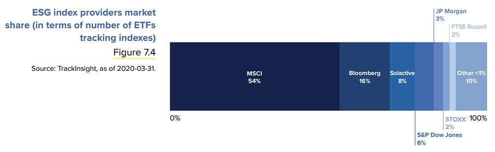 Placements éthiques, ETF ESG et ISR qui sont les principaux fournisseurs d'indices ESG ?